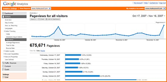 Google Analytics - Free Traffic Analytics Program
